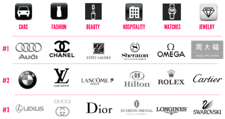 How Chanel Became N 1 Luxury Fashion Brand In China Fashion Marketing Secrets